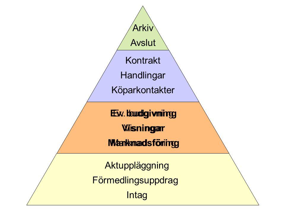 Aktuppläggning Förmedlingsuppdrag Intag Ev.