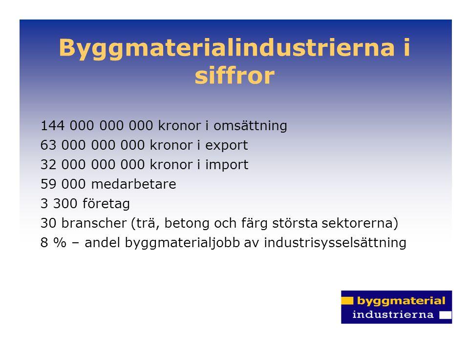 Byggmaterialindustrierna i siffror 144 000 000 000 kronor i omsättning 63 000 000 000 kronor i export 32 000 000 000 kronor i import 59 000 medarbetare 3 300 företag 30 branscher (trä, betong och färg största sektorerna) 8 % – andel byggmaterialjobb av industrisysselsättning