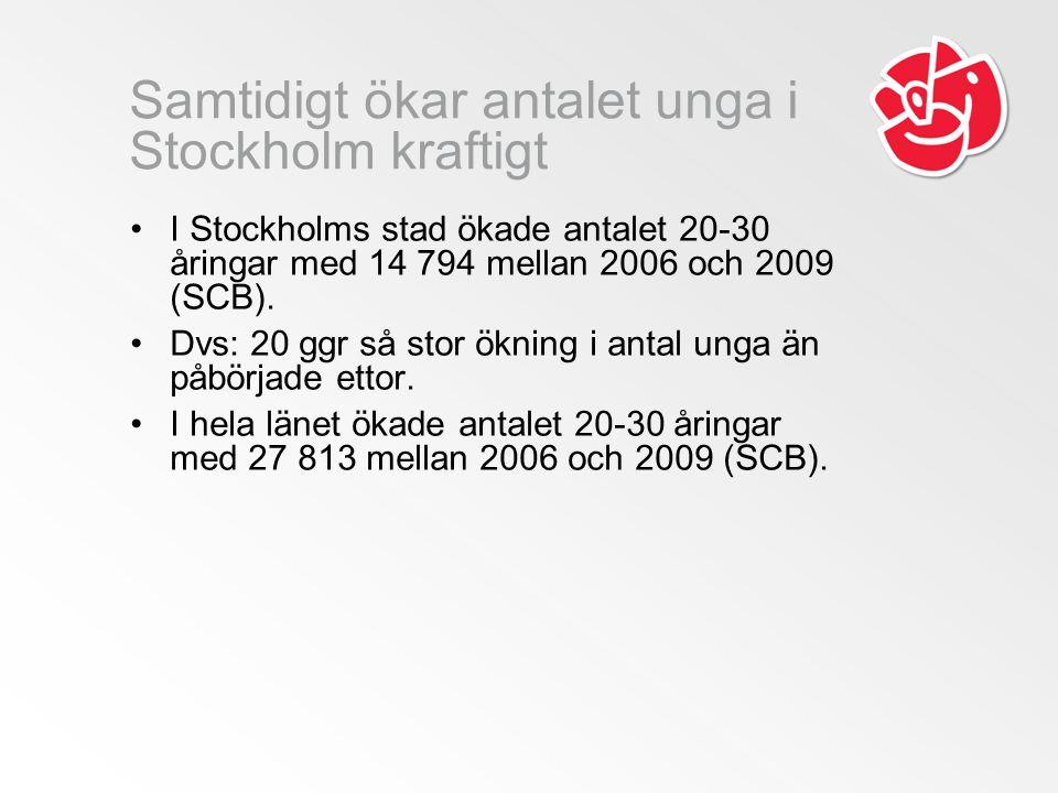 Samtidigt ökar antalet unga i Stockholm kraftigt