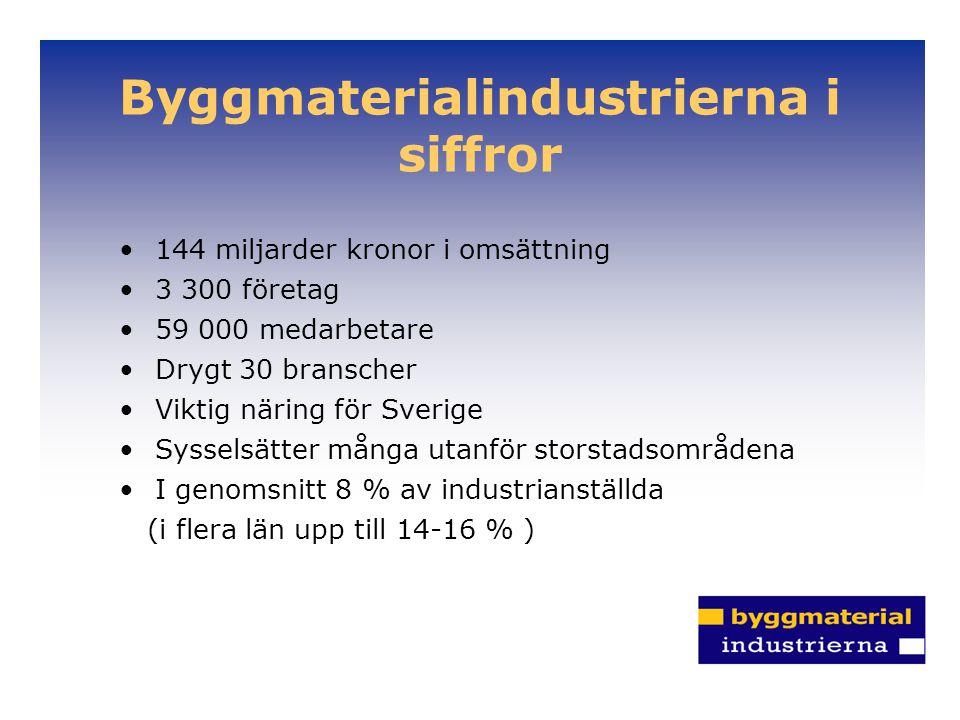 Byggmaterialindustrierna i siffror 144 miljarder kronor i omsättning 3 300 företag 59 000 medarbetare Drygt 30 branscher Viktig näring för Sverige Sysselsätter många utanför storstadsområdena I genomsnitt 8 % av industrianställda (i flera län upp till 14-16 % )