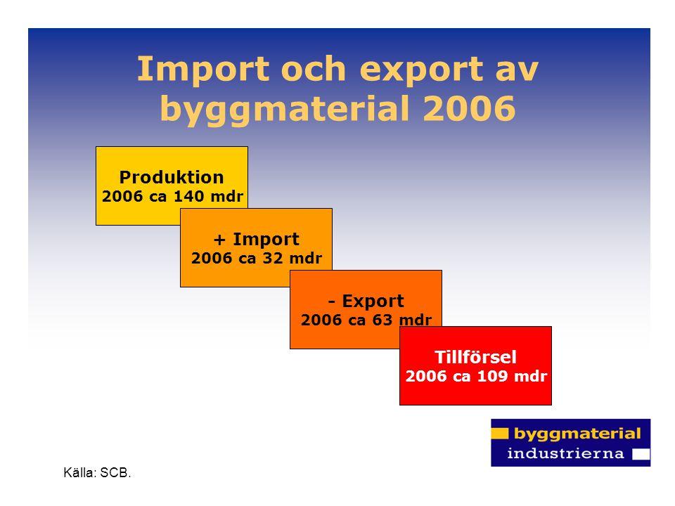 Import och export av byggmaterial 2006 Källa: SCB. Produktion 2006 ca 140 mdr + Import 2006 ca 32 mdr - Export 2006 ca 63 mdr Tillförsel 2006 ca 109 m