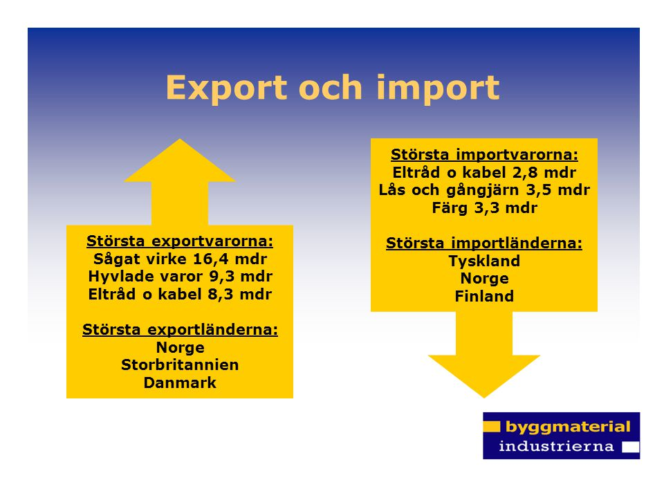 Export och import Största exportvarorna: Sågat virke 16,4 mdr Hyvlade varor 9,3 mdr Eltråd o kabel 8,3 mdr Största exportländerna: Norge Storbritannie