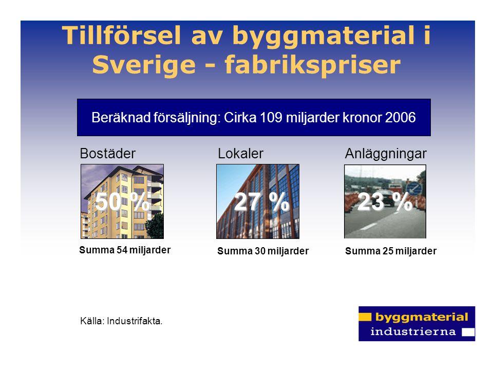 Tillförsel av byggmaterial i Sverige - fabrikspriser Beräknad försäljning: Cirka 109 miljarder kronor 2006 BostäderLokalerAnläggningar 50 % 27 % 23 % Summa 54 miljarder Summa 30 miljarderSumma 25 miljarder Källa: Industrifakta.