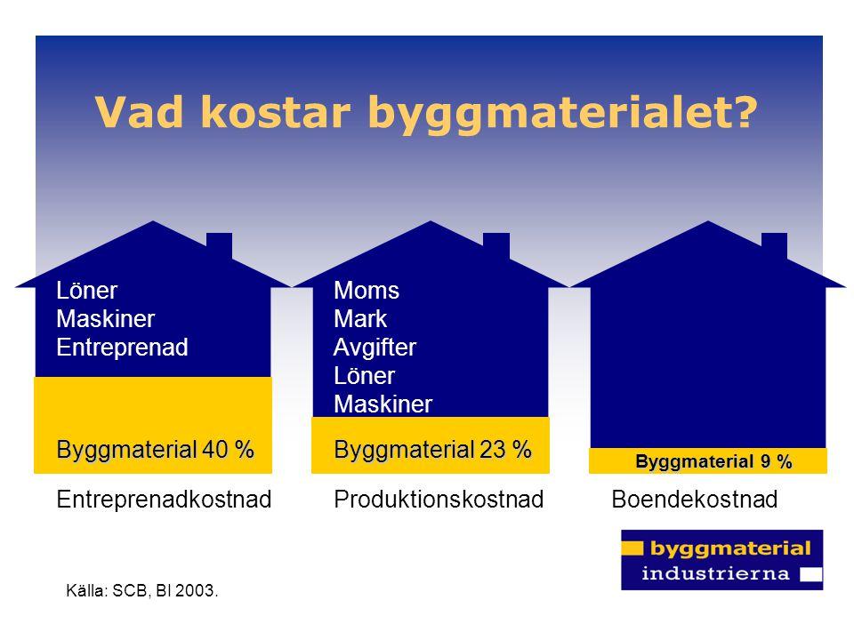 Vad kostar byggmaterialet? Moms Mark Avgifter Löner Maskiner Byggmaterial 23 % Produktionskostnad Källa: SCB, BI 2003. Löner Maskiner Entreprenad Bygg
