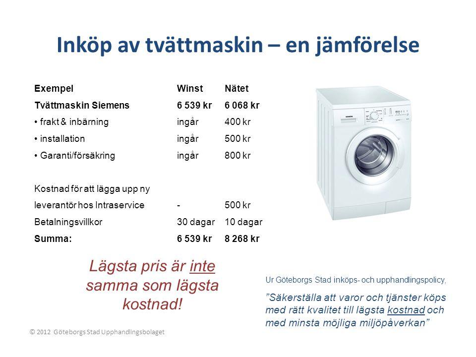 ExempelWinstNätet Tvättmaskin Siemens6 539 kr6 068 kr frakt & inbärningingår400 kr installationingår500 kr Garanti/försäkringingår800 kr Kostnad för att lägga upp ny leverantör hos Intraservice-500 kr Betalningsvillkor30 dagar10 dagar Summa:6 539 kr8 268 kr Ur Göteborgs Stad inköps- och upphandlingspolicy, Säkerställa att varor och tjänster köps med rätt kvalitet till lägsta kostnad och med minsta möjliga miljöpåverkan Lägsta pris är inte samma som lägsta kostnad.