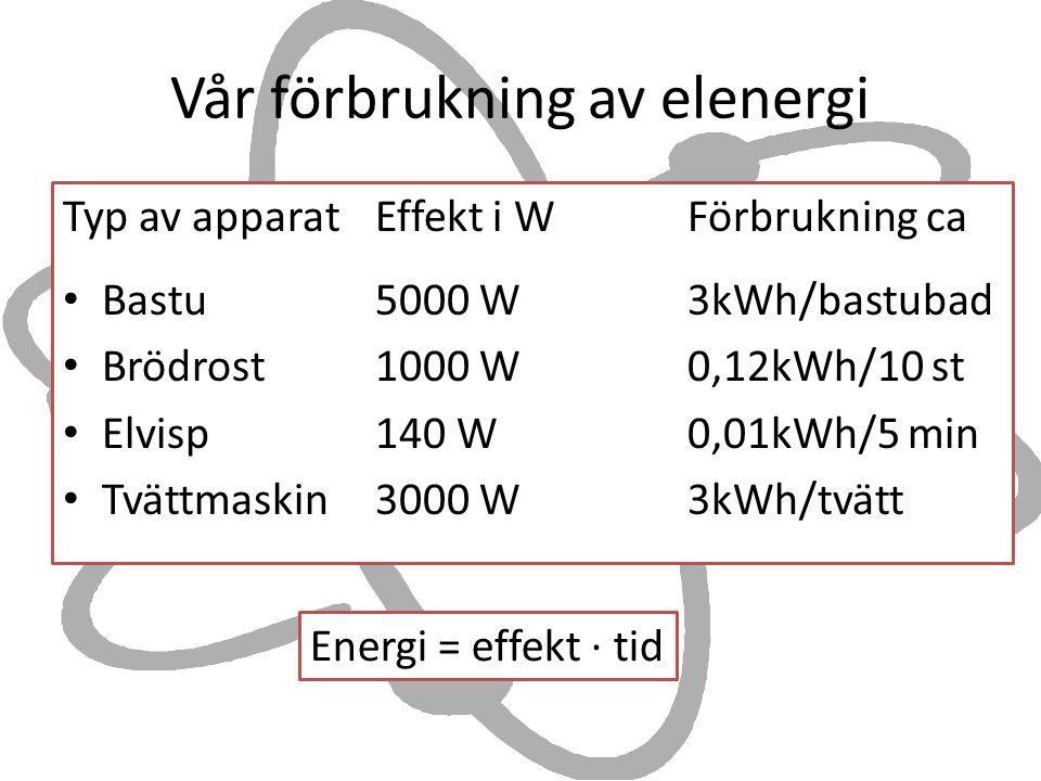 Vår förbrukning av elenergi Typ av apparat Effekt i WFörbrukning ca Bastu 5000 W3kWh/bastubad Brödrost1000 W0,12kWh/10 st Elvisp 140 W0,01kWh/5 min Tvättmaskin3000 W3kWh/tvätt Energi = effekt ∙ tid