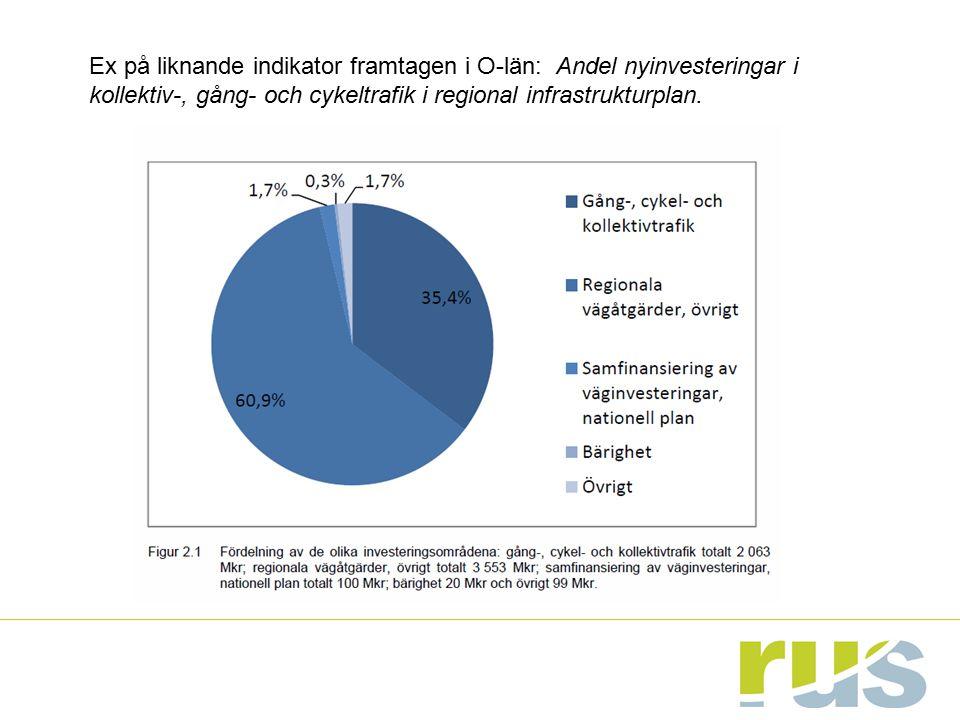 Ex på liknande indikator framtagen i O-län: Andel nyinvesteringar i kollektiv-, gång- och cykeltrafik i regional infrastrukturplan.