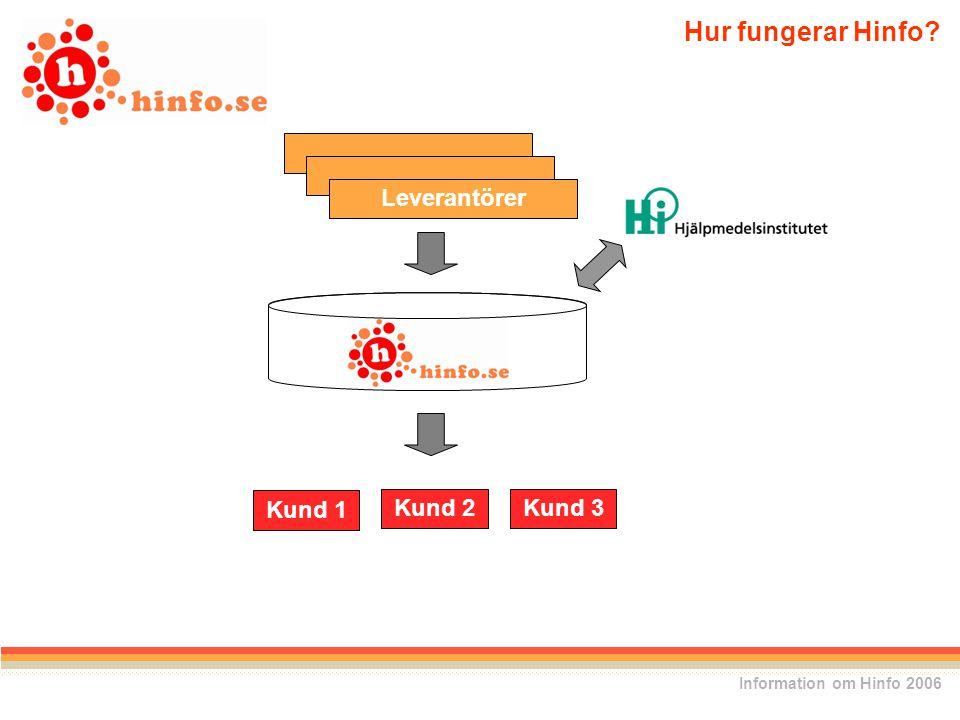 Kund 1 Kund 2Kund 3 Leverantörer Hur fungerar Hinfo? Information om Hinfo 2006