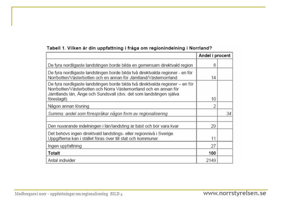 www.norrstyrelsen.se Medborgare i norr - uppfattningar om regionalisering BILD 4