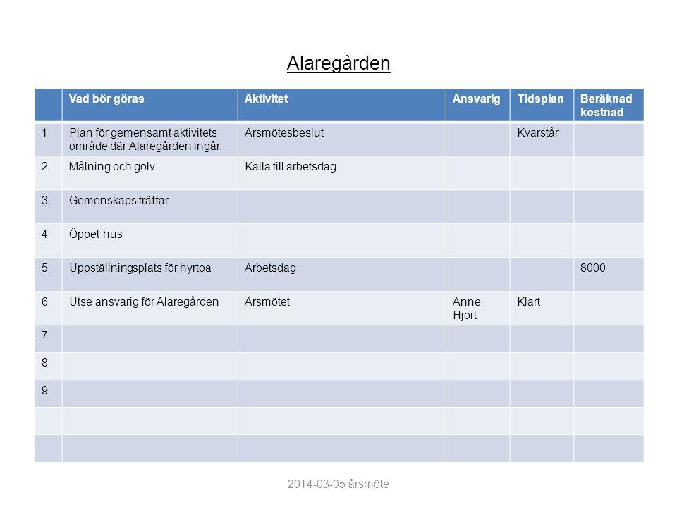 Alaregården Vad bör görasAktivitetAnsvarigTidsplanBeräknad kostnad 1Plan för gemensamt aktivitets område där Alaregården ingår.