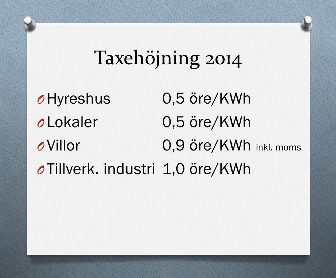 Taxehöjning 2014 O Hyreshus O Lokaler O Villor O Tillverk.