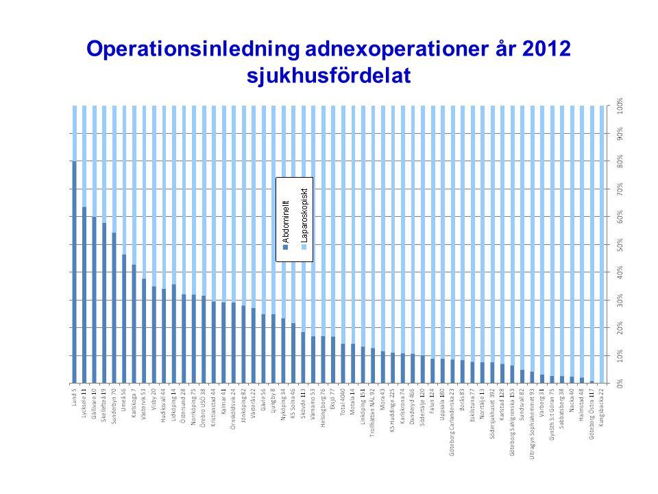 PAD-fördelning adnexoperationer år 2012, sjukhusfördelat