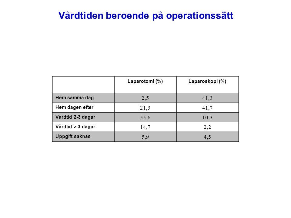 Laparotomi (%)Laparoskopi (%) Hem samma dag 2,541,3 Hem dagen efter 21,341,7 Vårdtid 2-3 dagar 55,610,3 Vårdtid > 3 dagar 14,72,2 Uppgift saknas 5,94,