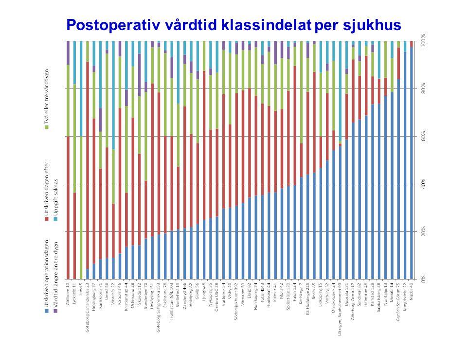 Postoperativ vårdtid klassindelat per sjukhus