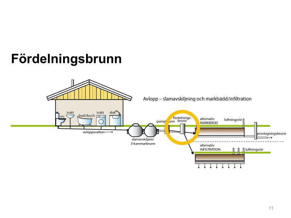 11 Fördelningsbrunn