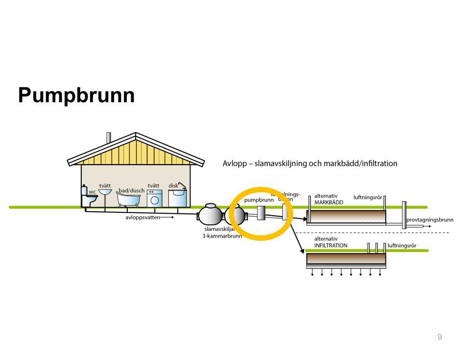 Min pumpbrunn är OK: Den har ett fungerande larm som aktiveras vid driftstopp.