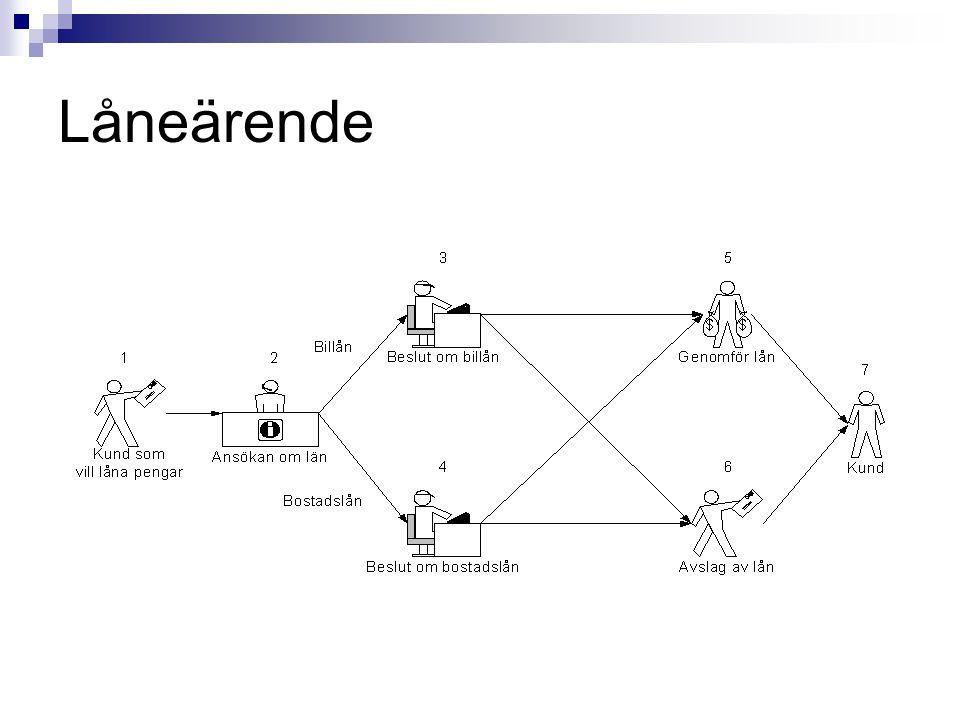 Sammanfattning Komponentens roll Alternativa lösningar Arkitektur