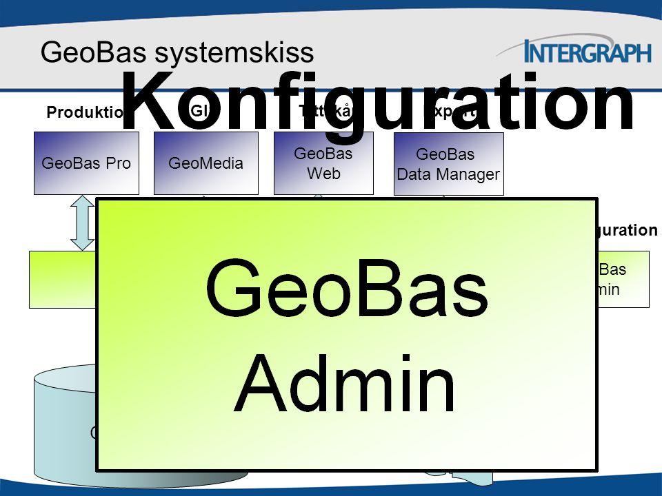Geodatabas Inställningar och regelverk Filer Register Kartor CAD GeoBas systemskiss GeoMedia GIS GeoBas Pro Produktion GeoBas Web Tittskåp GeoBas Admin Konfiguration Externa data GeoBas Data Manager Export