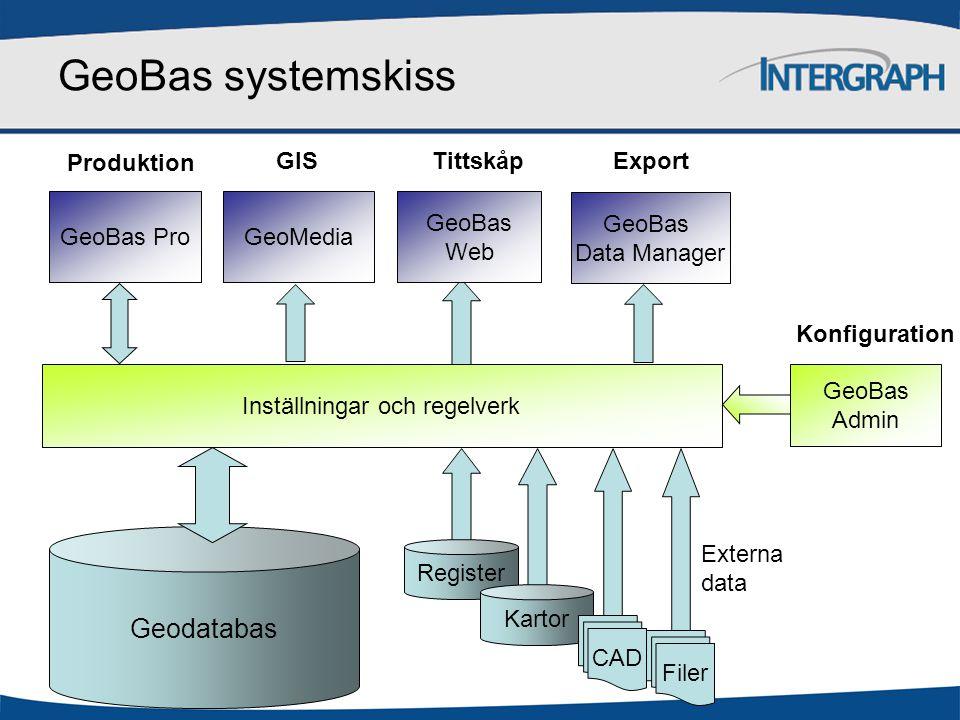 Inställningar och regelverk  Systemdatabas  Konfigurerbar med GeoBas Admin  Innehåller metadata och uppgifter om –kartobjekt –kartmanér, –användarrättigheter, –kartprodukter, –verksamhetsmodulelr / arbetsflöden, –objektrelationer –Integration mot externa data m  Läses av alla program (GeoBas Pro, GeoMedia, GeoBas Web)