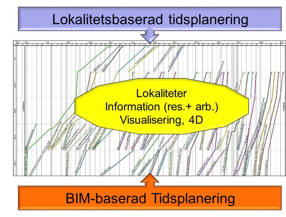 Lokalitetsbaserad tidsplanering BIM-baserad Tidsplanering Lokaliteter Information (res.+ arb.) Visualisering, 4D