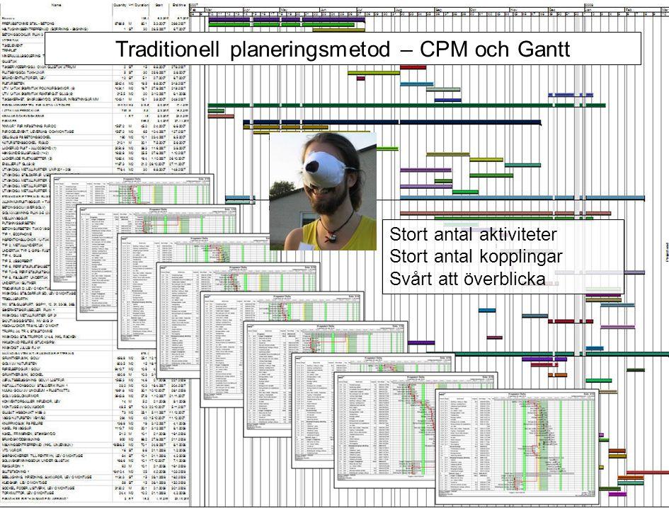 Traditionell planeringsmetod – CPM och Gantt Normalt inga resurser allokerade CPM – antar oändlig tillgång till resurser Tidsplaner är huvudsakligen baserade på erfarenhet och intuition