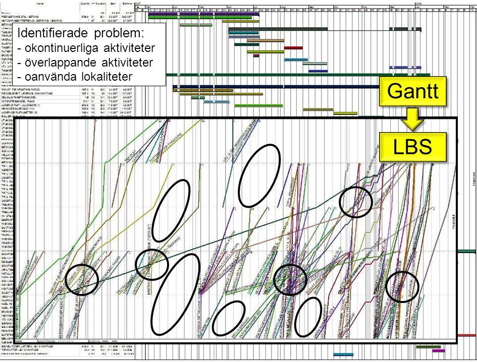 Identifierade problem: - okontinuerliga aktiviteter - överlappande aktiviteter - oanvända lokaliteter Gantt LBS