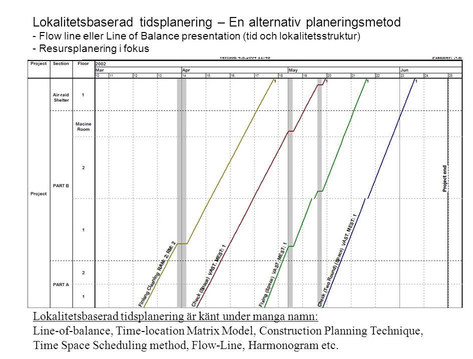 Location-based Scheduling – An alternativ scheduling method - Flow Line view (time line and location structure) - Resource management in focus Lokaliteter Pågående aktiviteter Arbetsflöde Lokalitetssekvens