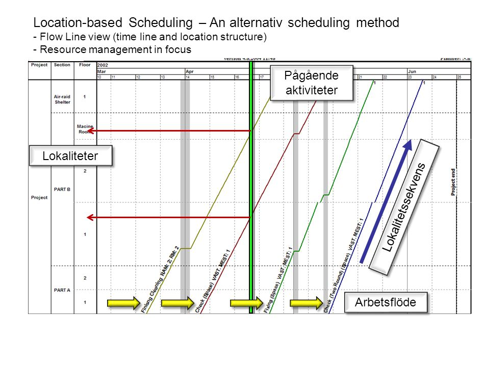 Location-based Scheduling – An alternativ scheduling method - Flow Line view (time line and location structure) - Resource management in focus Lokalit