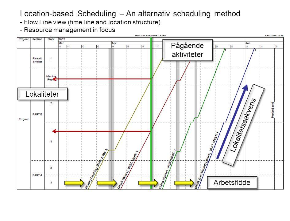 Utmaningar: Lokaliteternas ordningsföljd måste beaktas av alla parter Allt arbete i en lokalitet måste klargöras innan man går vidare Betalningsplan (kan) kopplas till färdigställda lokaliteter Nya (obekanda?) planeringsbegrepp Möjligheter: Kontinuerligt arbete – Jämnt produktionsflöde Synkroniserade aktiviteter (balanserad produktionstakt) Undvik överlappande aktiviteter (lokalitetskonflikter) God överblick – begränsat antal aktiviteter Förbättrad produktivitet?...