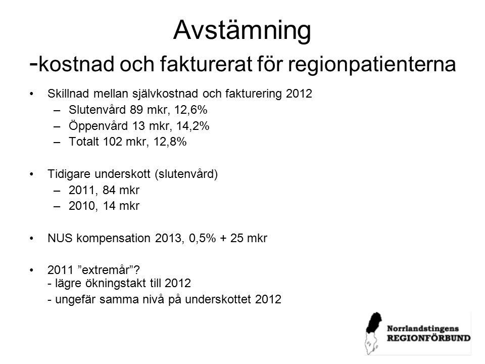 Avstämning - kostnad och fakturerat för regionpatienterna Skillnad mellan självkostnad och fakturering 2012 –Slutenvård 89 mkr, 12,6% –Öppenvård 13 mkr, 14,2% –Totalt 102 mkr, 12,8% Tidigare underskott (slutenvård) –2011, 84 mkr –2010, 14 mkr NUS kompensation 2013, 0,5% + 25 mkr 2011 extremår .