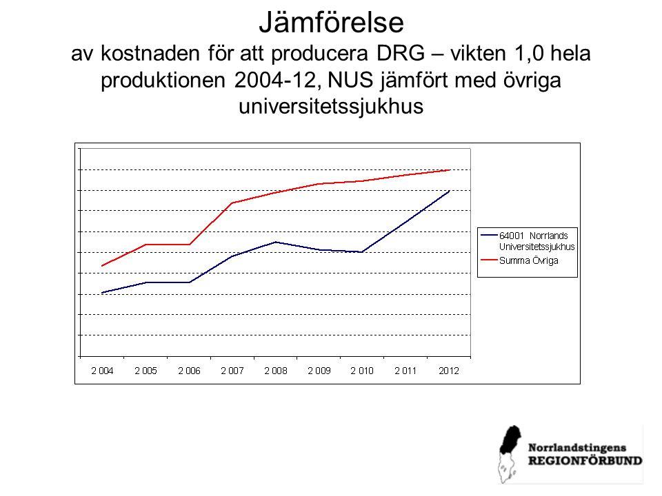 Jämförelse av kostnaden för att producera DRG – vikten 1,0 hela produktionen 2004-12, NUS jämfört med övriga universitetssjukhus