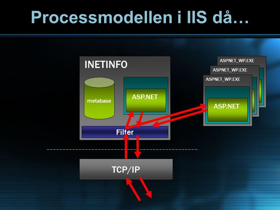 metabase TCP/IP Filter INETINFO ASP.NET ASPNET_WP.EXE ASP.NET ASPNET_WP.EXE ASP.NET ASPNET_WP.EXE ASP.NET Processmodellen i IIS då…