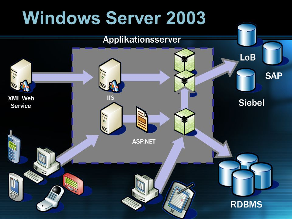 LoBSAPSiebelApplikationsserver XML Web Service IIS ASP.NET RDBMS Windows Server 2003