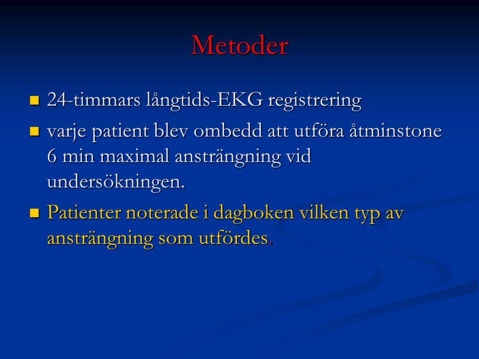 Metoder 24-timmars långtids-EKG registrering 24-timmars långtids-EKG registrering varje patient blev ombedd att utföra åtminstone 6 min maximal ansträ
