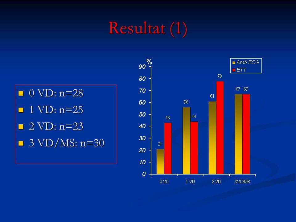 Resultat (1) 0 VD: n=28 0 VD: n=28 1 VD: n=25 1 VD: n=25 2 VD: n=23 2 VD: n=23 3 VD/MS: n=30 3 VD/MS: n=30