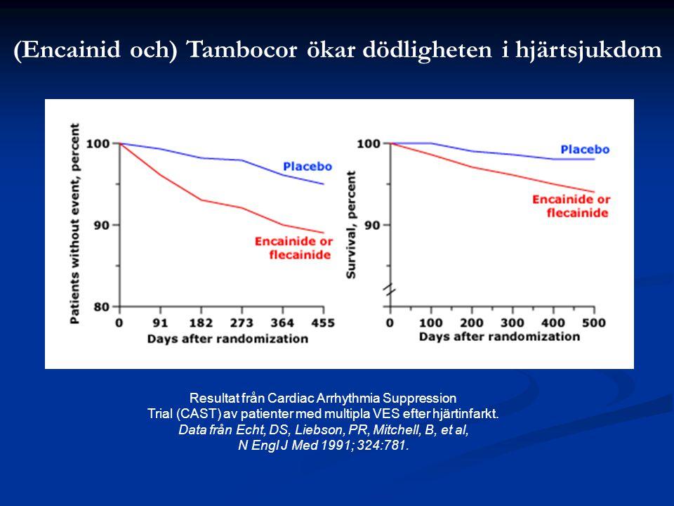 Resultat från Cardiac Arrhythmia Suppression Trial (CAST) av patienter med multipla VES efter hjärtinfarkt. Data från Echt, DS, Liebson, PR, Mitchell,