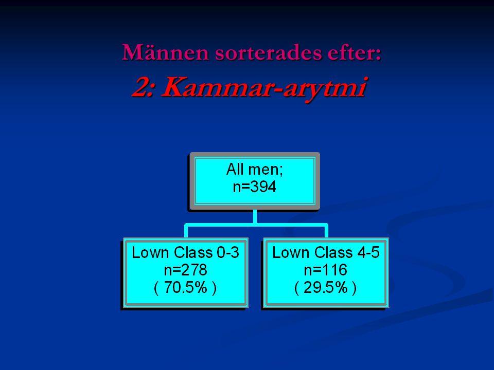 Männen sorterades efter: 2: Kammar-arytmi Männen sorterades efter: 2: Kammar-arytmi