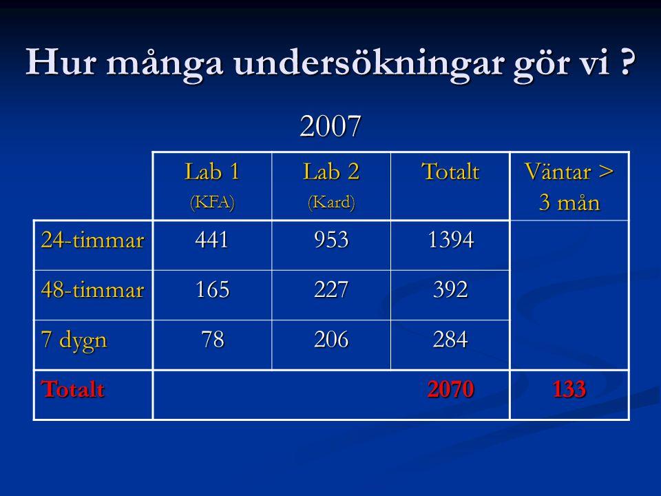 Hur många undersökningar gör vi ? 2007 Lab 1 (KFA) Lab 2 (Kard)Totalt Väntar > 3 mån 24-timmar4419531394 48-timmar165227392 7 dygn 78206284 Totalt2070