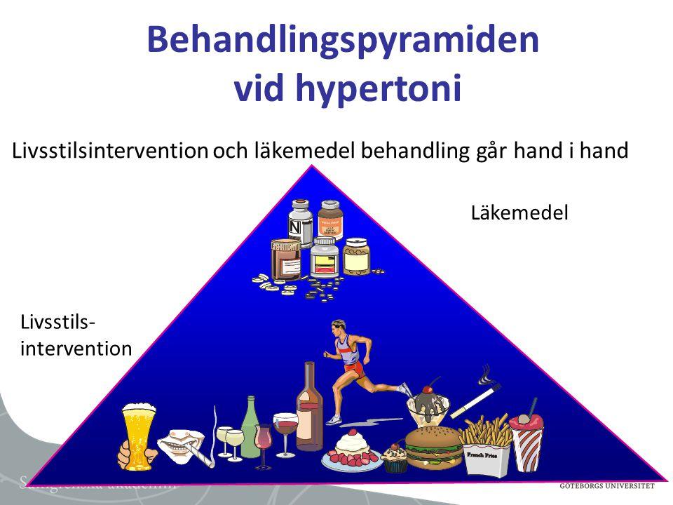 Läkemedel Livsstils- intervention Behandlingspyramiden vid hypertoni Livsstilsintervention och läkemedel behandling går hand i hand