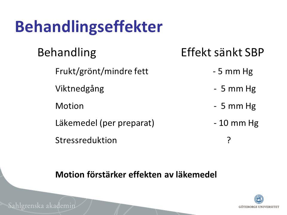 Behandlingseffekter BehandlingEffekt sänkt SBP Frukt/grönt/mindre fett - 5 mm Hg Viktnedgång - 5 mm Hg Motion - 5 mm Hg Läkemedel (per preparat) - 10 mm Hg Stressreduktion .