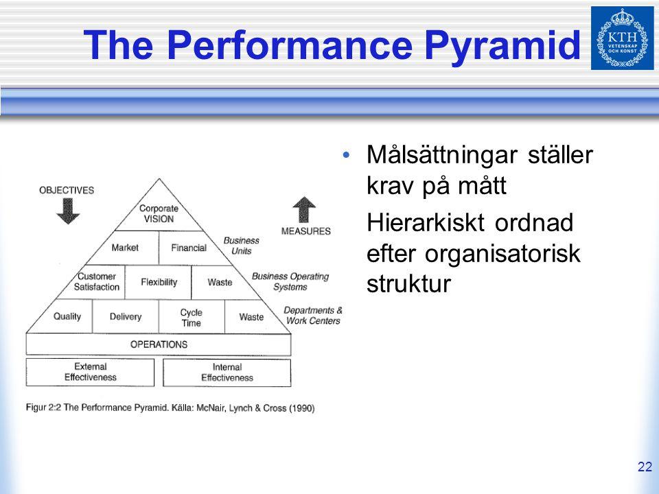 22 The Performance Pyramid Målsättningar ställer krav på mått Hierarkiskt ordnad efter organisatorisk struktur