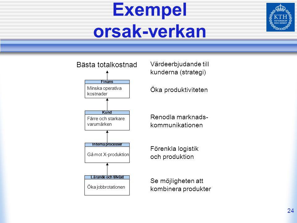 24 Exempel orsak-verkan Minska operativa kostnader Finans Öka jobbrotationen Lärande och tillväxt Gå mot X-produktion Interna processer Färre och star