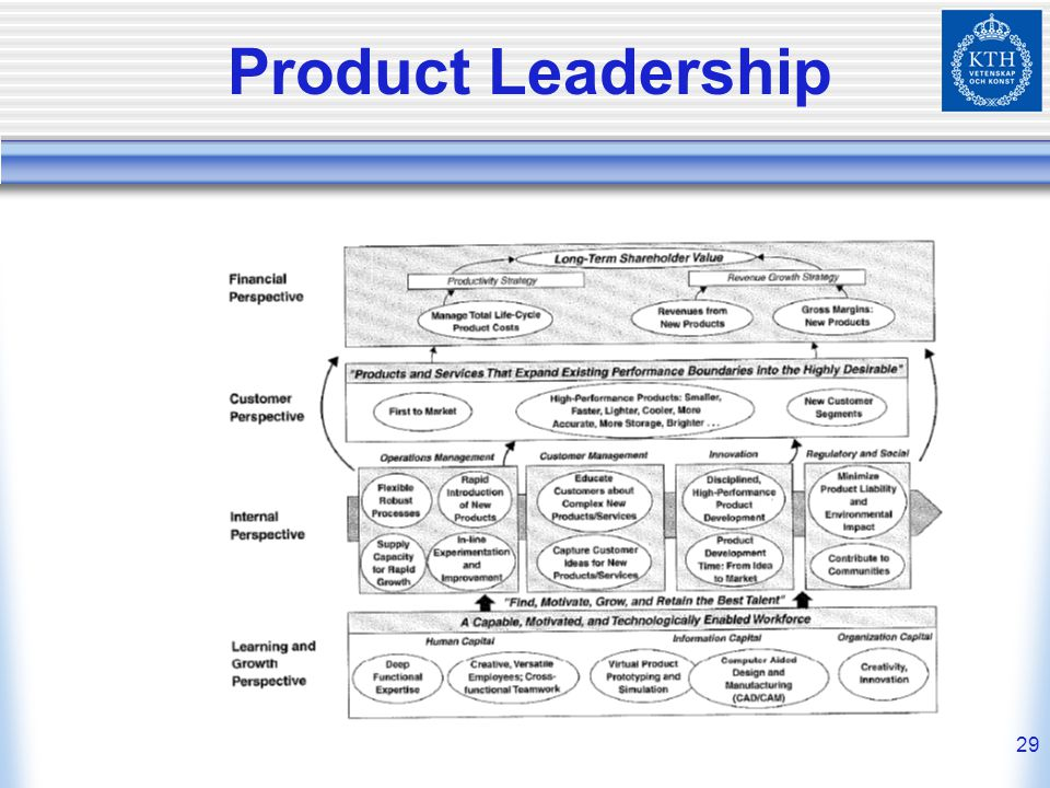 29 Product Leadership