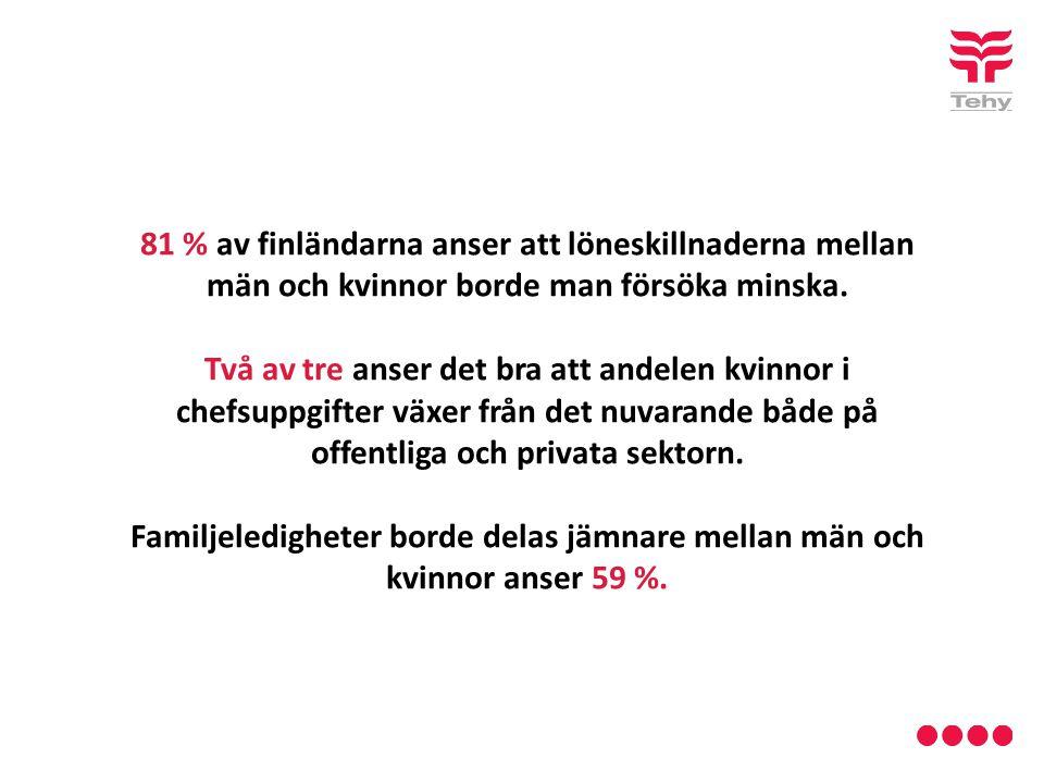 81 % av finländarna anser att löneskillnaderna mellan män och kvinnor borde man försöka minska.