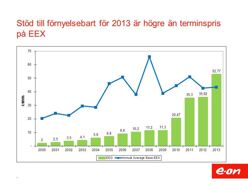 Stöd till förnyelsebart för 2013 är högre än terminspris på EEX 4