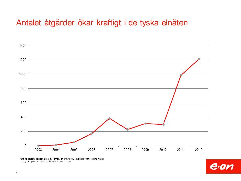 Antalet åtgärder ökar kraftigt i de tyska elnäten 5 Antal re-dispatch åtgärder gjorda av TenneT, en av fyra TSO i Tyskland.