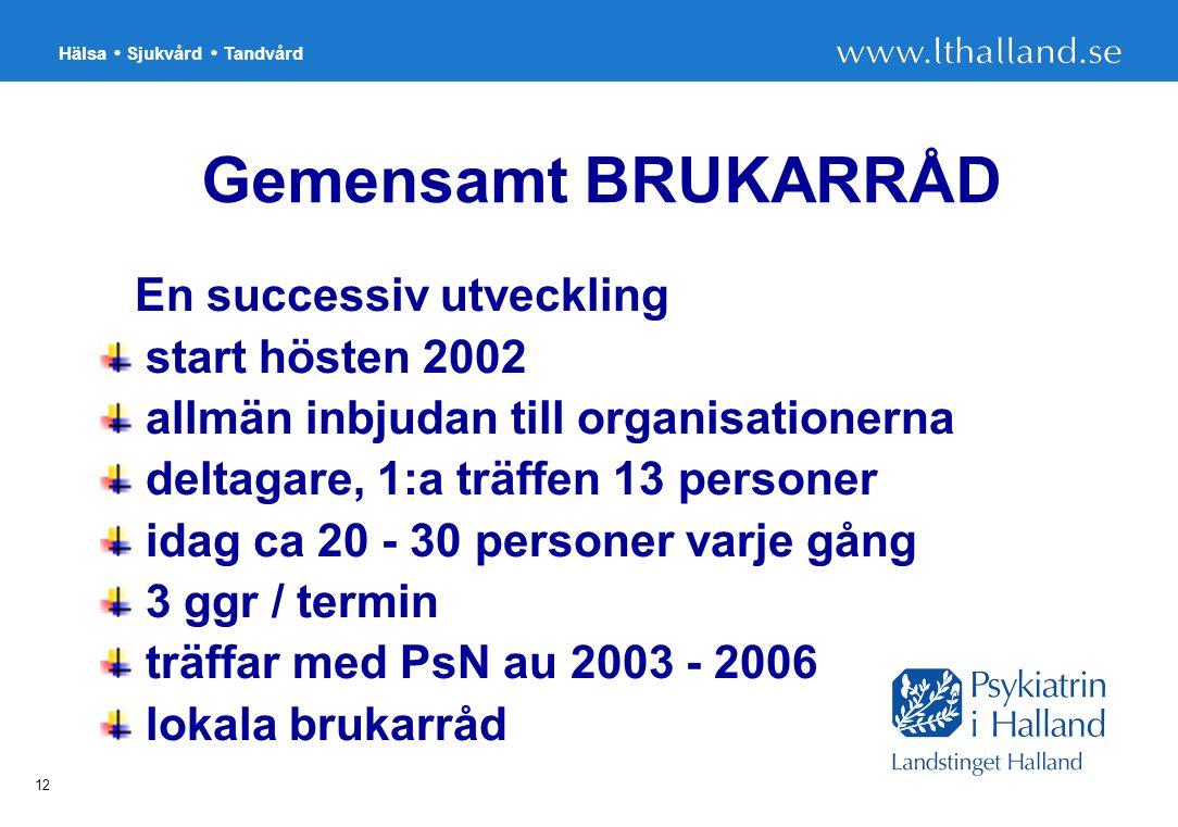 Hälsa Sjukvård Tandvård 12 Gemensamt BRUKARRÅD  En successiv utveckling start hösten 2002 allmän inbjudan till organisationerna deltagare, 1:a träffen 13 personer idag ca 20 - 30 personer varje gång 3 ggr / termin träffar med PsN au 2003 - 2006 lokala brukarråd