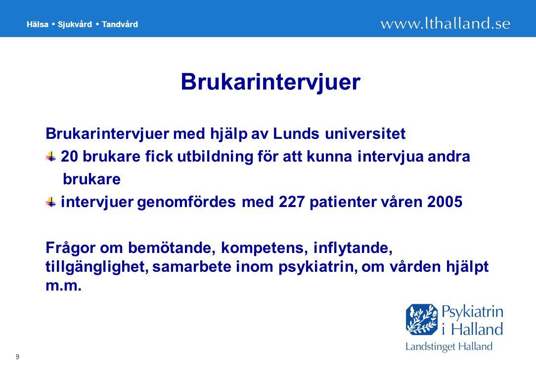 Hälsa Sjukvård Tandvård 9 Brukarintervjuer Brukarintervjuer med hjälp av Lunds universitet 20 brukare fick utbildning för att kunna intervjua andra brukare intervjuer genomfördes med 227 patienter våren 2005 Frågor om bemötande, kompetens, inflytande, tillgänglighet, samarbete inom psykiatrin, om vården hjälpt m.m.