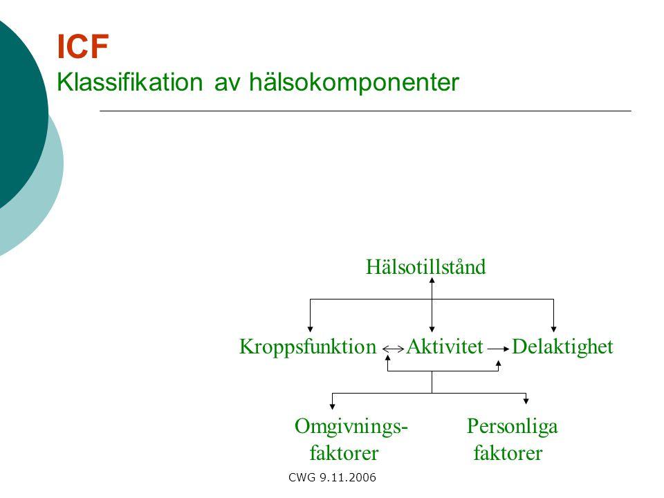 CWG 9.11.2006 ICF Klassifikation av hälsokomponenter Hälsotillstånd Kroppsfunktion Aktivitet Delaktighet Omgivnings- Personliga faktorer faktorer