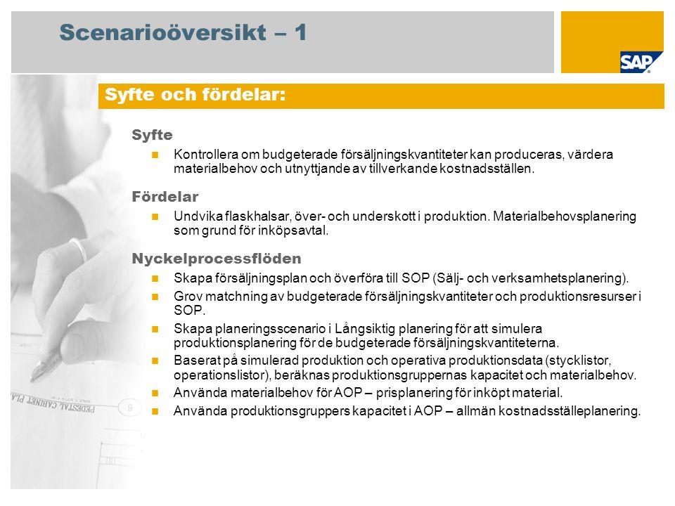 Scenarioöversikt – 2 Krav SAP enhancement package 4 för SAP ERP 6.0 Företagsroller som deltar i processflöden Intäktsplanerare Strategiplanerare SAP-applikationskrav: